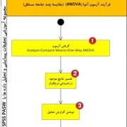آموزش تحلیل واریانس یک راهه (ANOVA)آموزش تحلیل واریانس یک راهه (ANOVA)