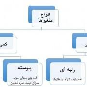 انواع متغیر های تحقیقانواع متغیر های تحقیق